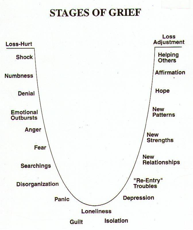 Stages of grief after the death of a loved one
